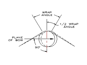 Plane of Bow Settings